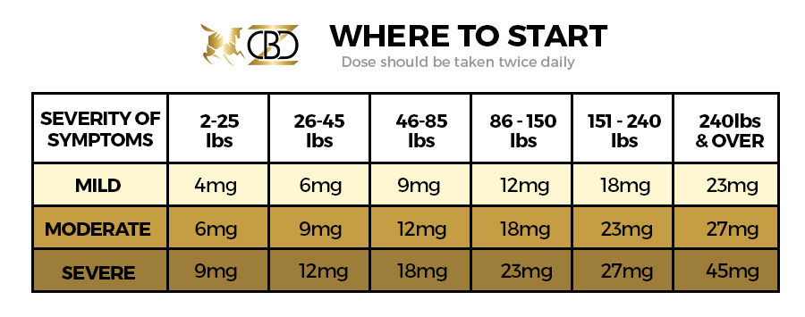 Where to Start - Pet CBD